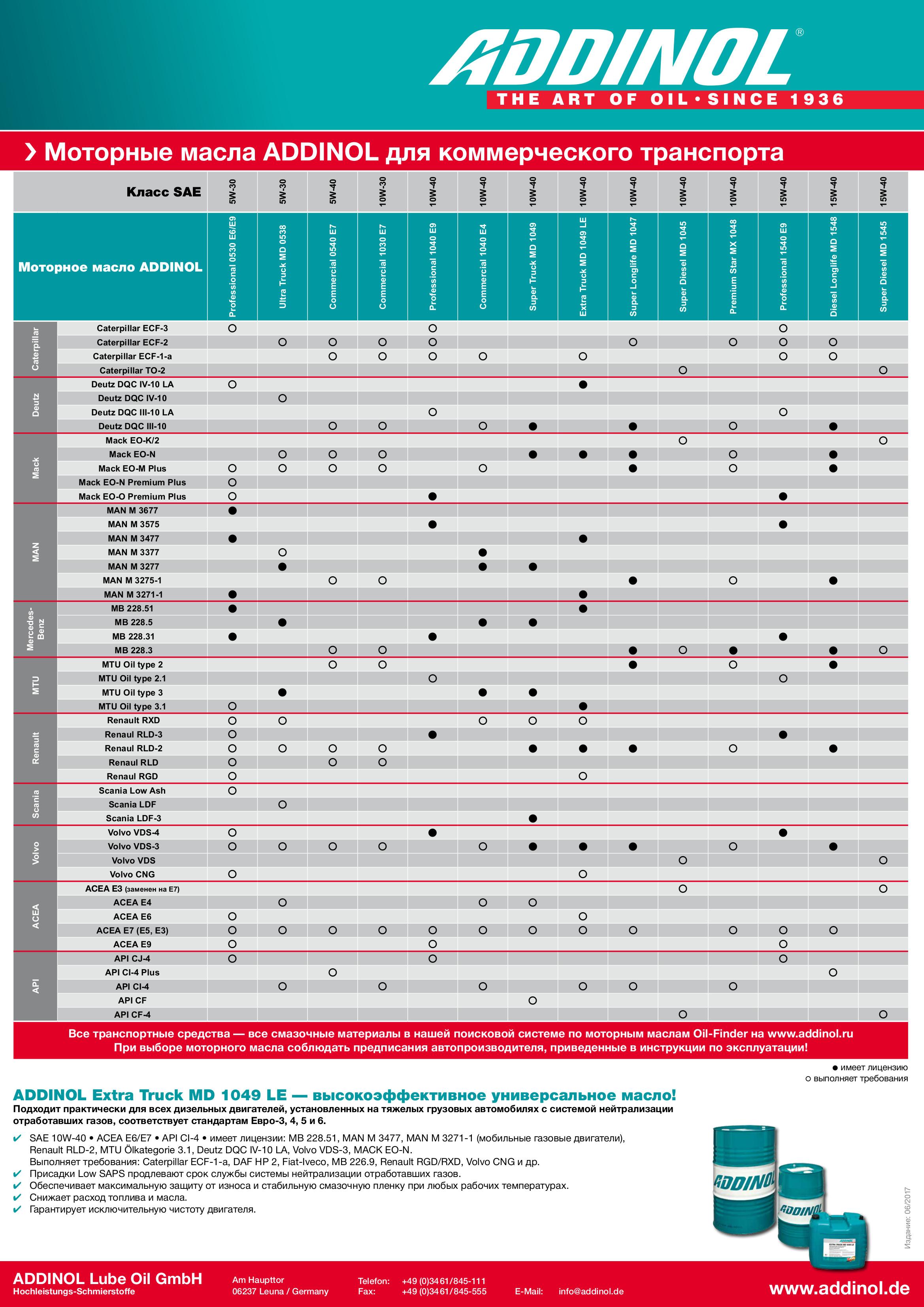 Таблица моторных масел ADDINOL для коммерческого транспорта