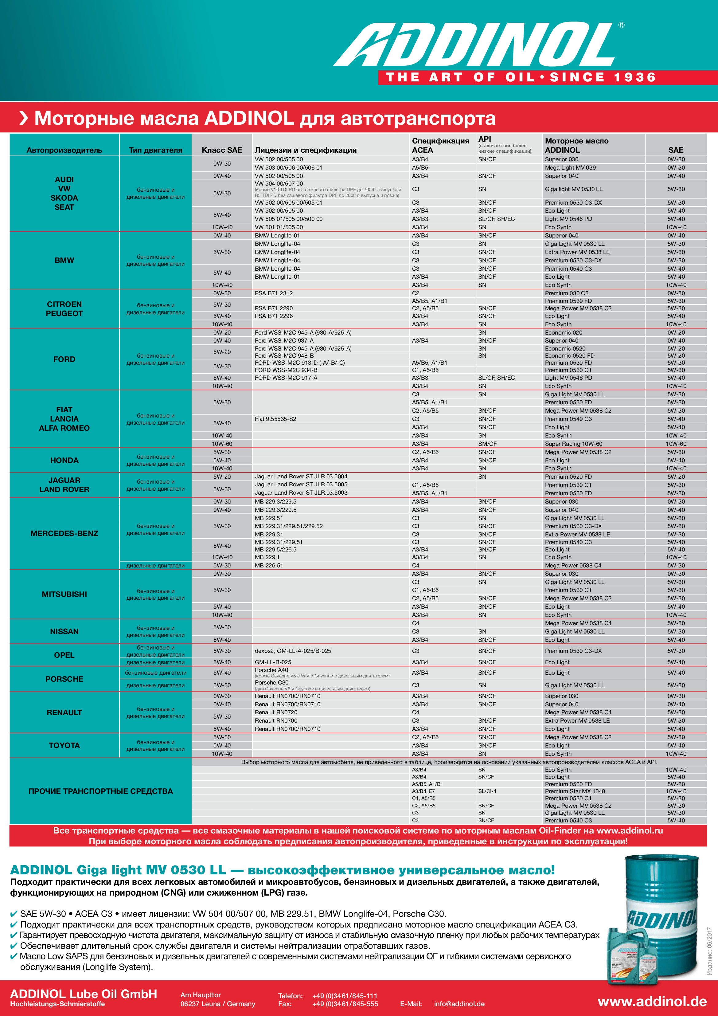 Таблица моторных масел ADDINOL