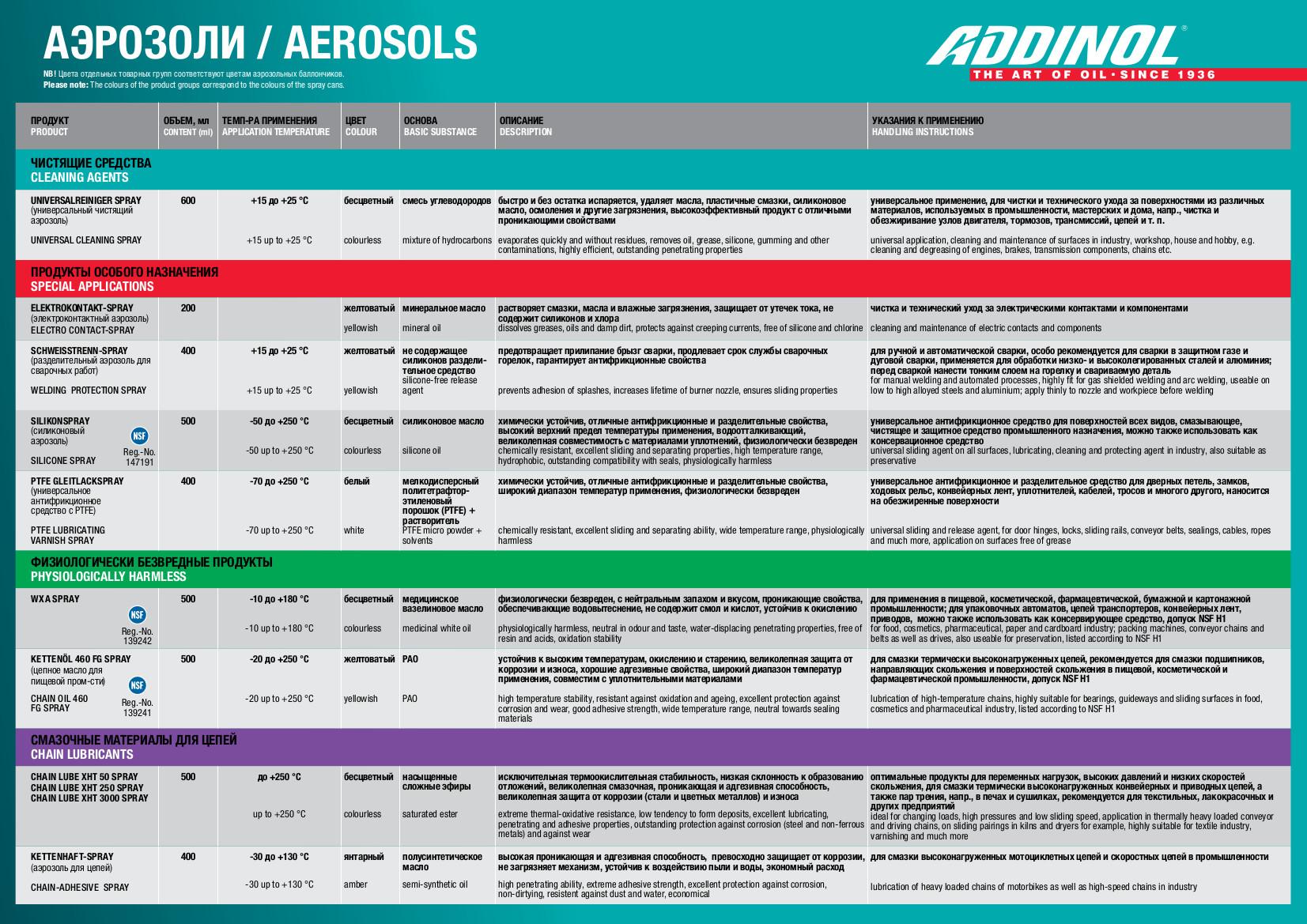 Таблица аэрозолей ADDINOL